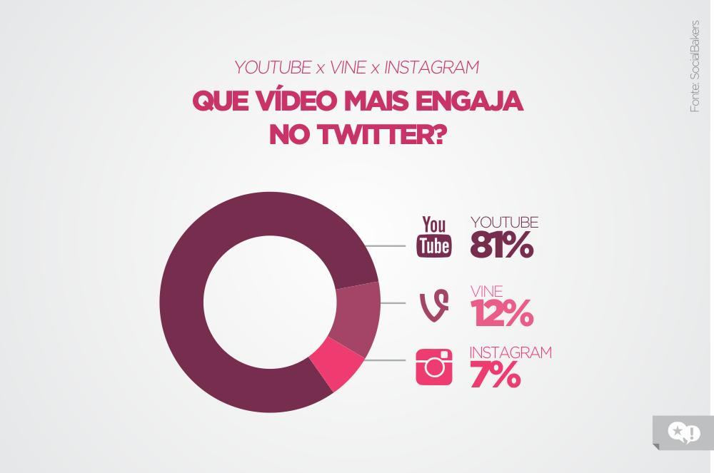 vídeo engajamento twitter