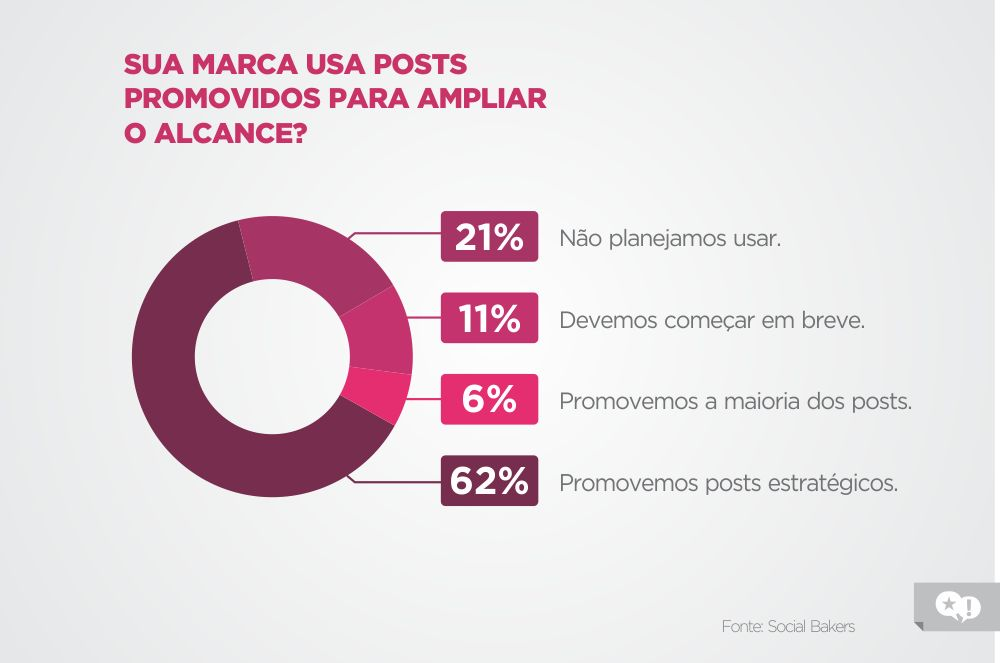 posts promovidos